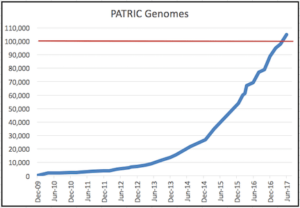 PATRIC crosses 100,000 genomes mark